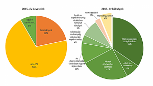 VH.statisztika2015.3
